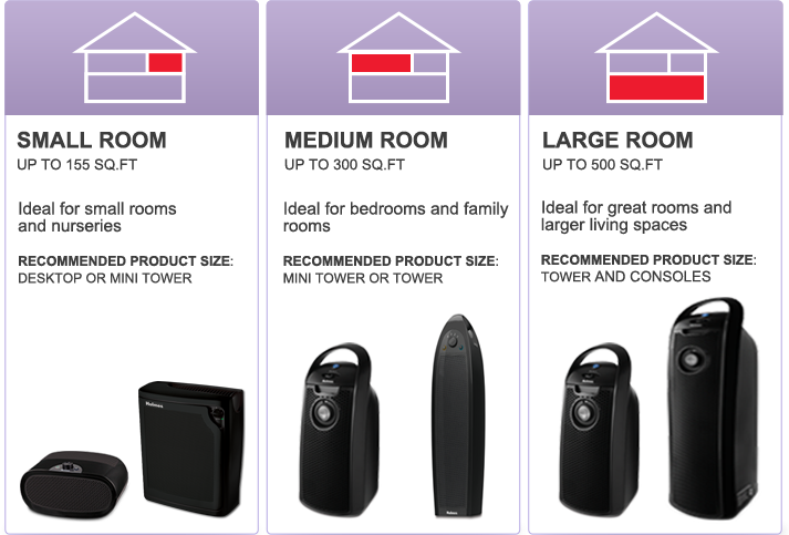 Proper air purification relies heavily on room size.