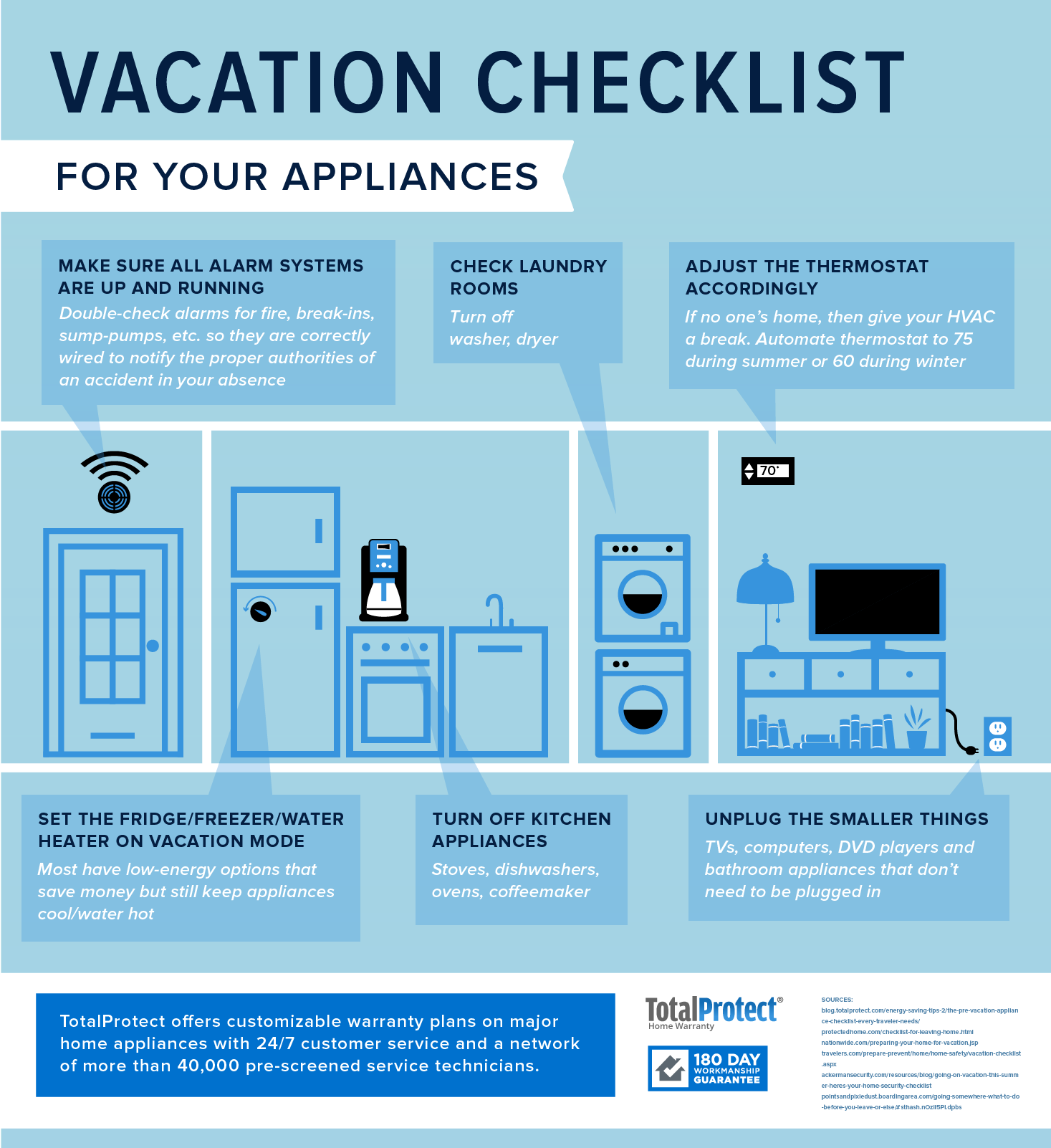 use this totalprotect vacation checklist to prep your appliances