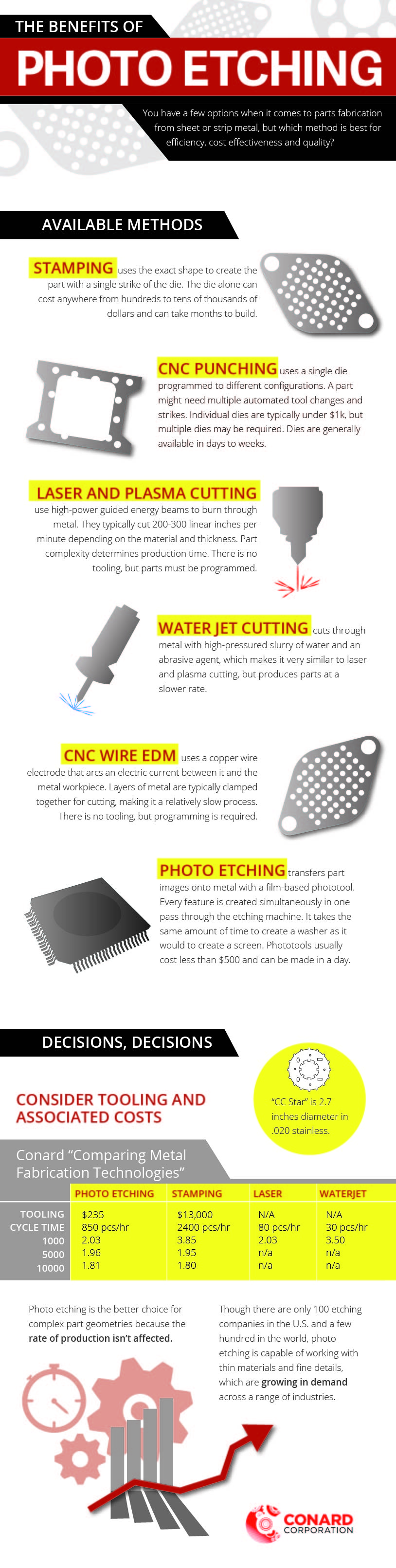 The Benefits of Photo Etching