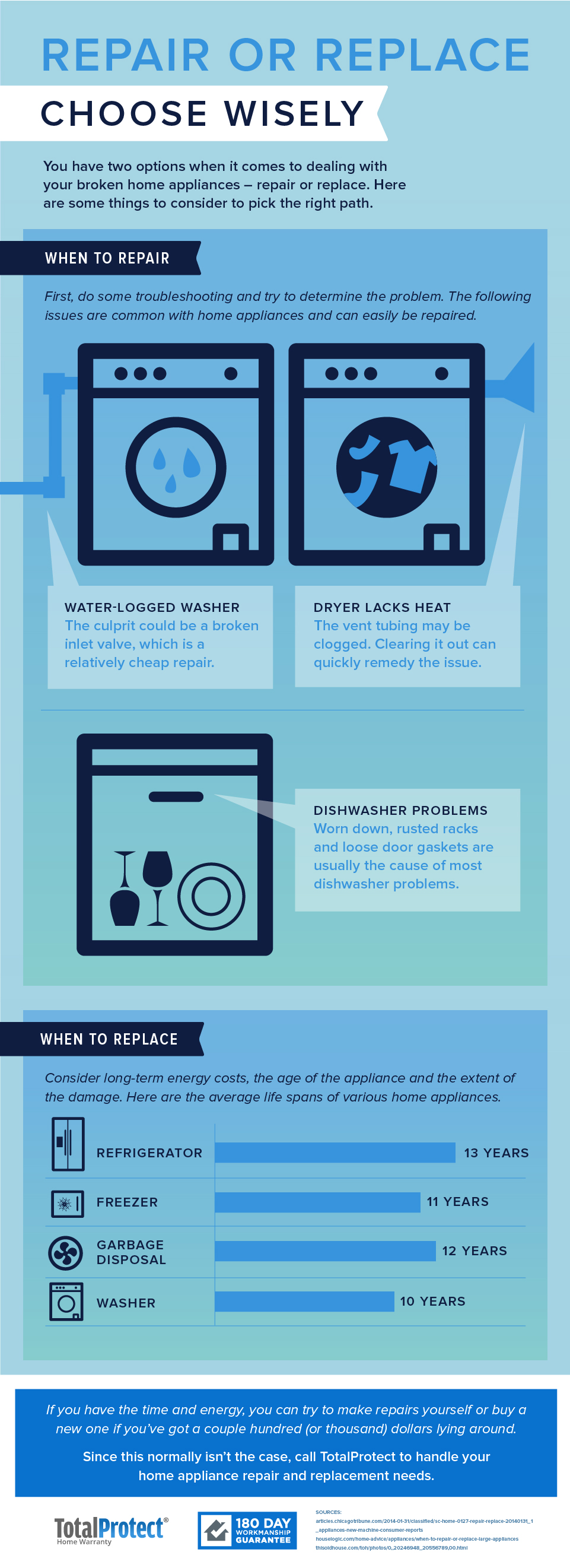 repair or replace choose wisely for your appliances