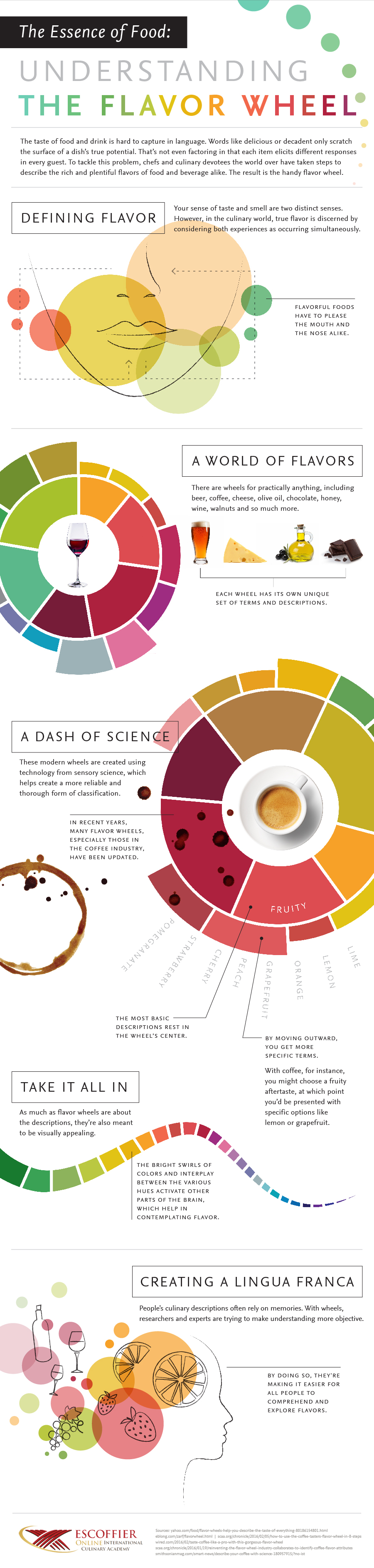 Flavor wheels help people describe food more objectively.