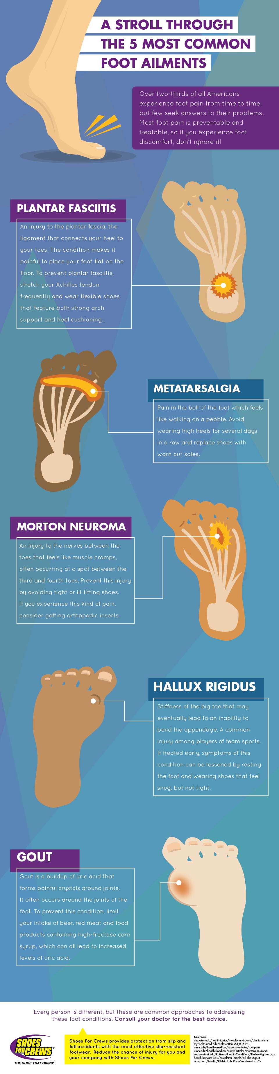 A stroll through the 5 most common foot ailments.