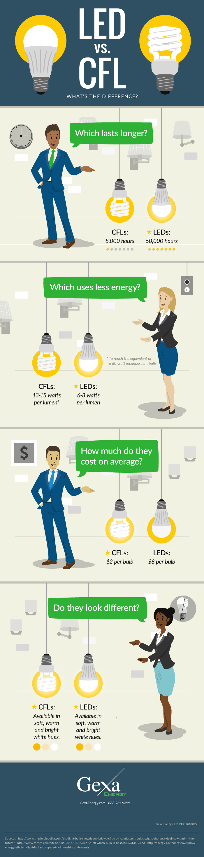 Both LEDs and CFLs offer significant energy savings. How do you decide between the two?